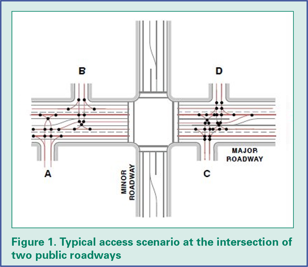 Figure 1: Typical access scenario at the intersection of two public roadways