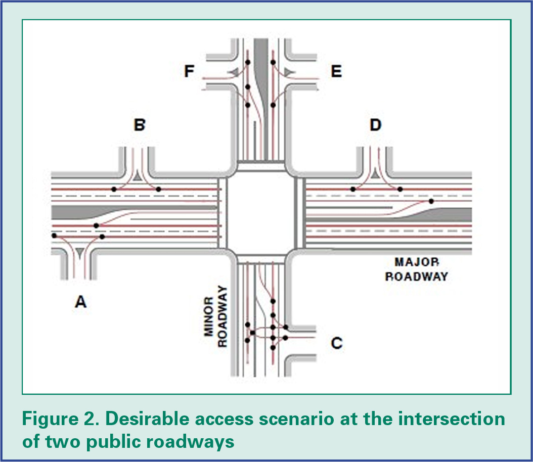 Figure 2: Desirable access scenario at the intersection of two public roadways