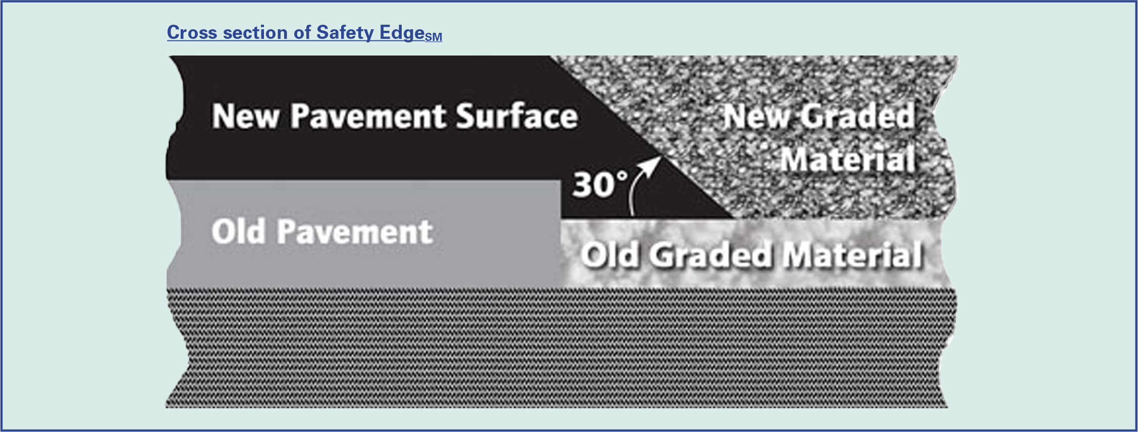 Figure 2: Cross section of Safety Edge (SM)